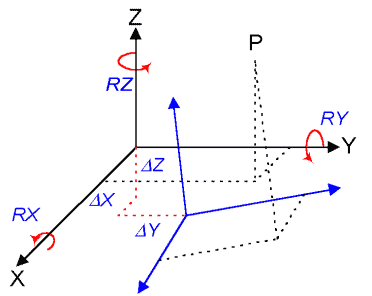 Ilustración 4 - Esquema de transformación entre dos sistemas de coordenadas